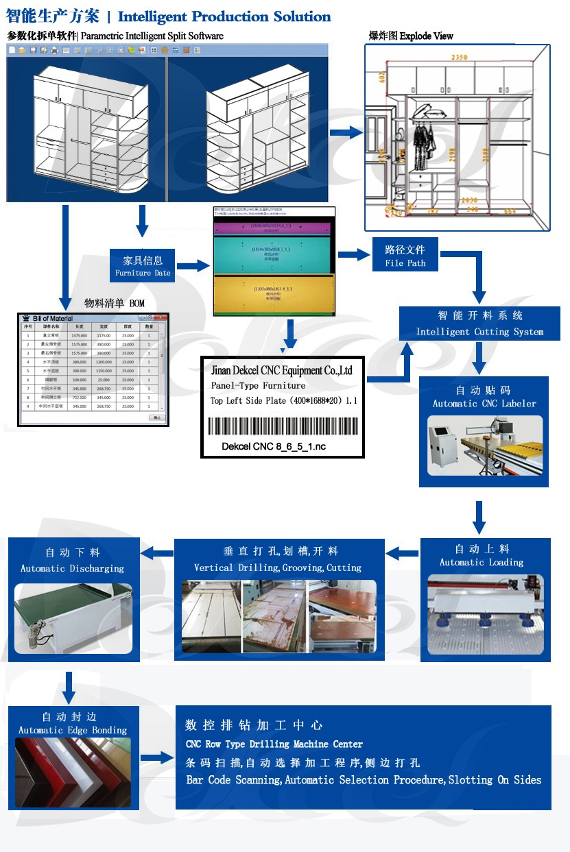intelligent panel-type furniture production line