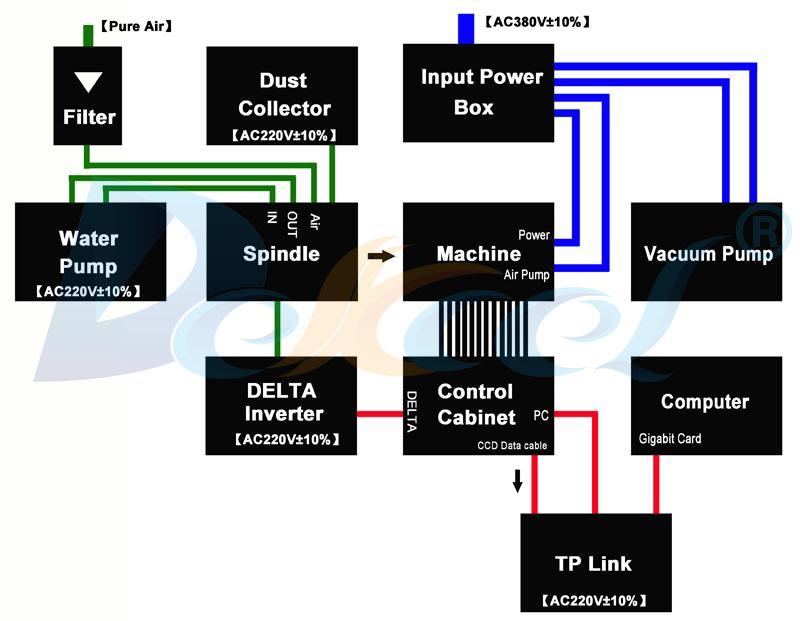 router module oscilalting knife plotter machine